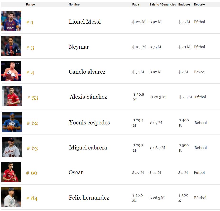 Los 8 latinos presentes en al lista de los 100 deportistas mejor pagos del mundo