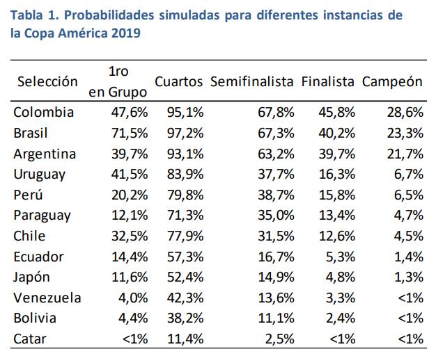 Probabilidades simuladas para diferentes instancias de la Copa América 2019 (Icesi)