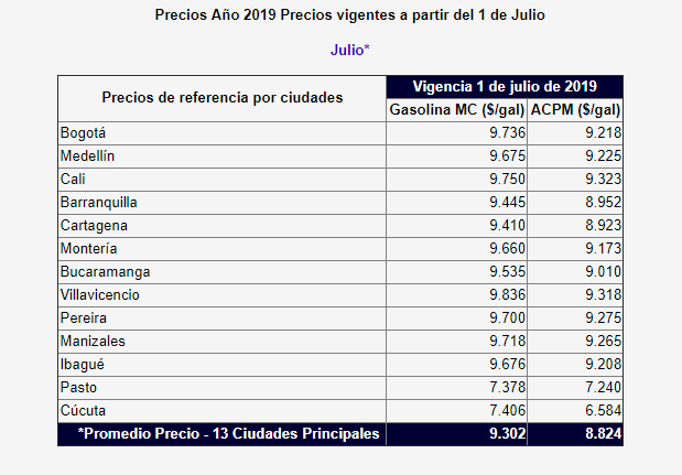 Precios de gasolina (Julio 2019)