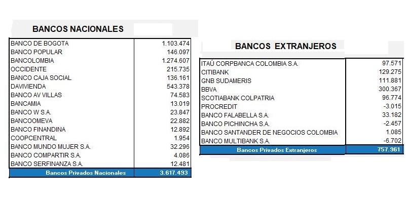 Ganancias de bancos nacionales y extranjeros