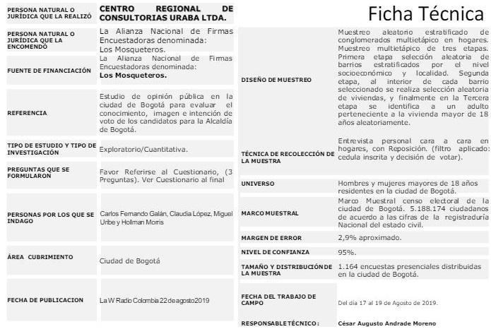 Ficha técnica encuesta Los Mosqueteros, agosto 2019