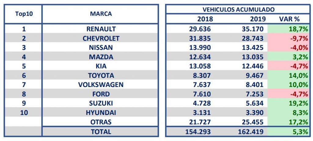 Venta de vehículos (enero-agosto 2019)