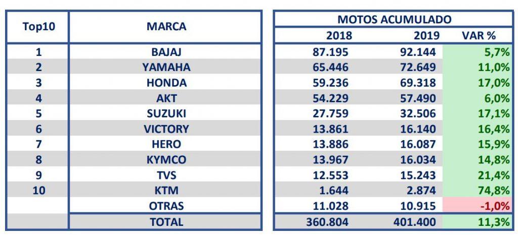 Venta de motos (enero-agosto 2019)