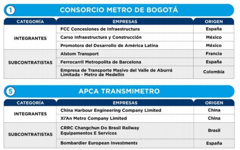 Consorcios que participan en licitación Metro de Bogotá