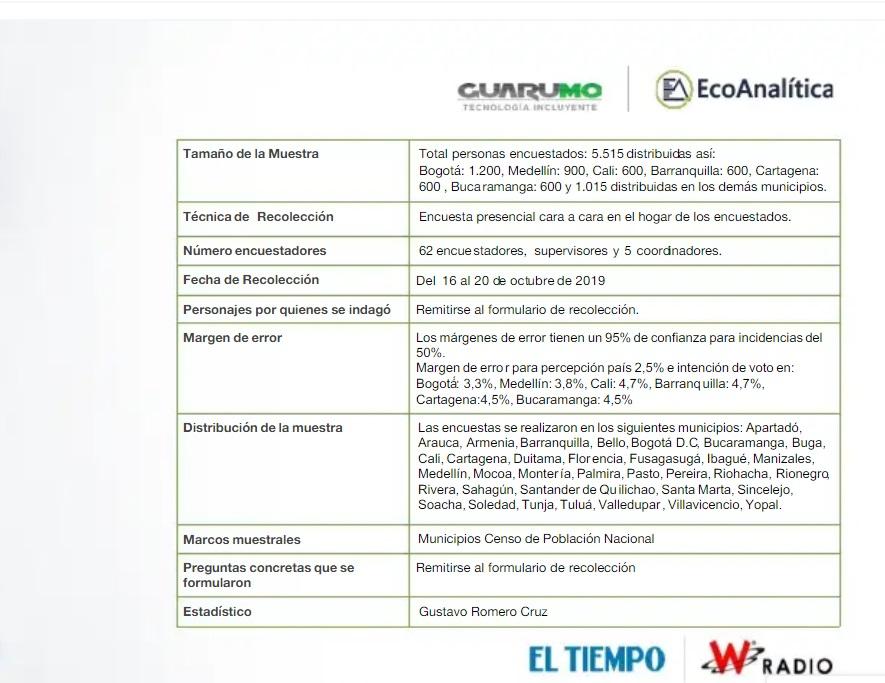 Ficha técnica encuesta Guarumo