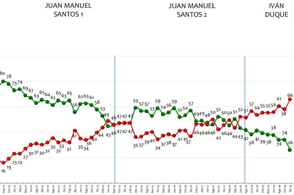 Imagen del presidente Uribe 2010-2019, según Invamer