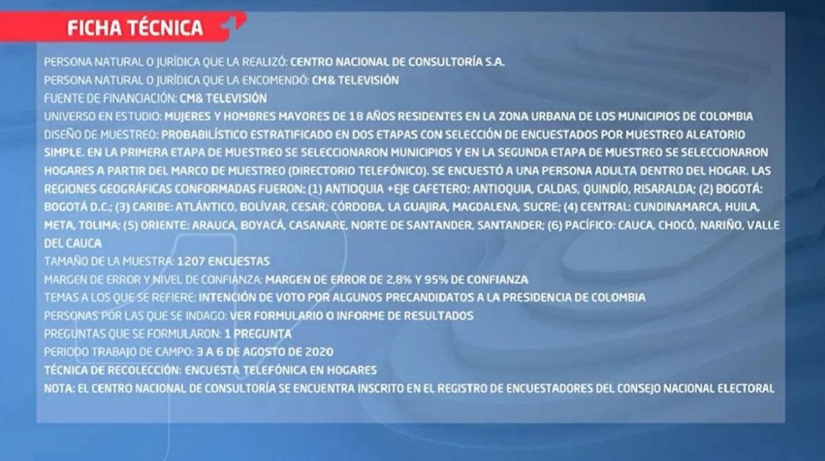 Ficha técnica encuesta presidenciables CNC 6 de agosto del 2020 / CM&