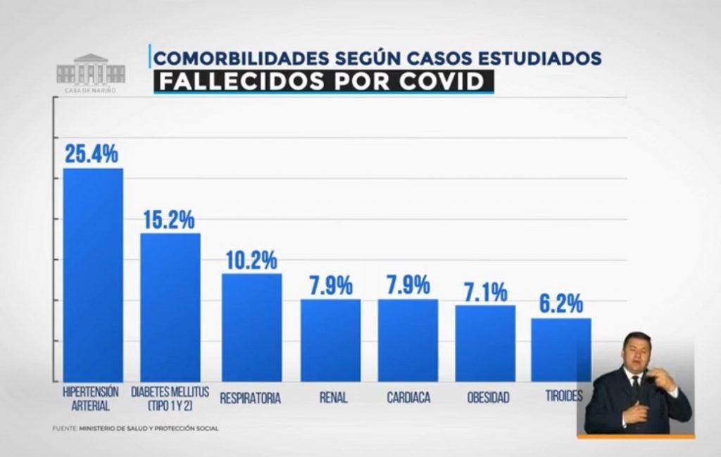Comorbilidades de fallecidos por COVID-19