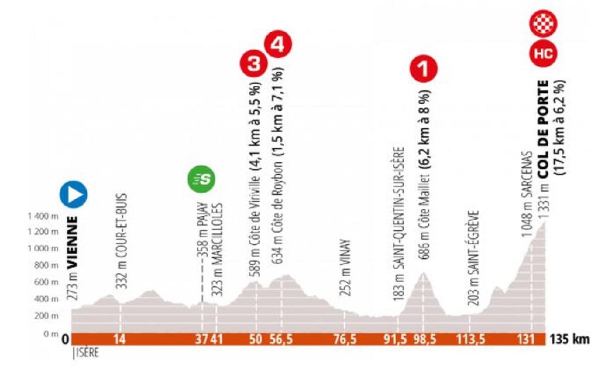 Critérium del Dauphiné