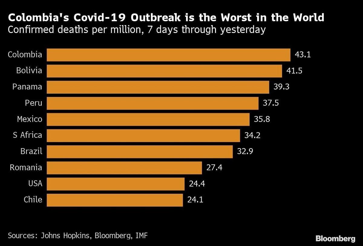 Muertes por COVID-19 en el mundo per cápita, según Bloomberg y Universidad Johns Hopkins