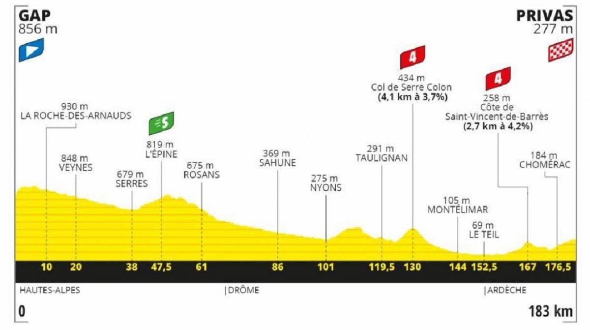 Tour de Francia 2020 etapa 5: Plana - 183 km (miércoles, 2 de septiembre).