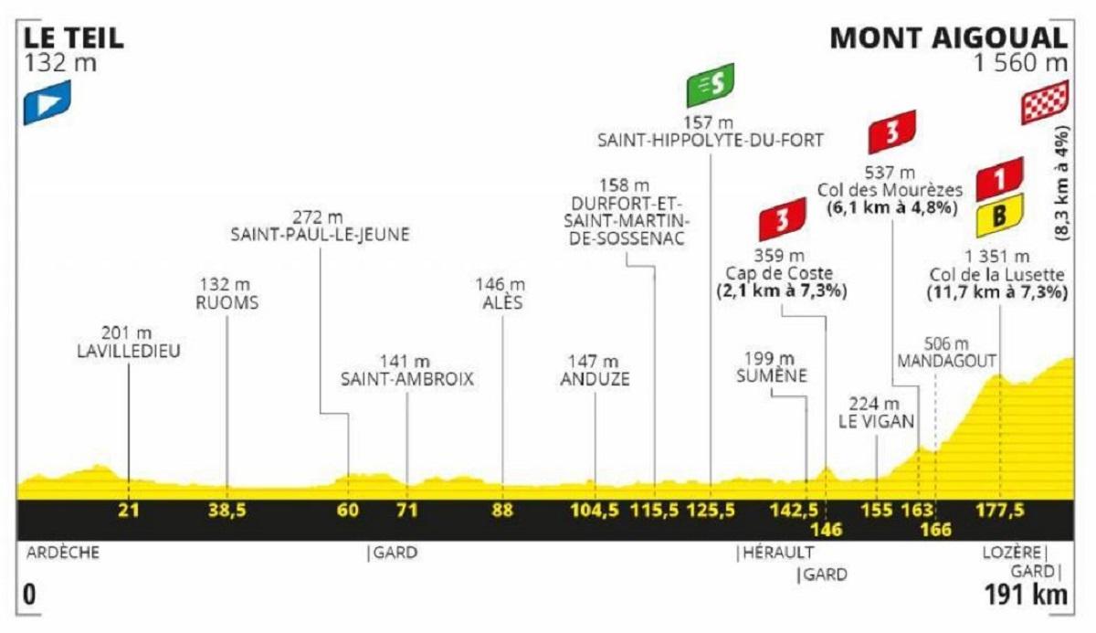 Tour de Francia 2020 etapa 6: Montaña - 191 km (jueves, 3 de septiembre).