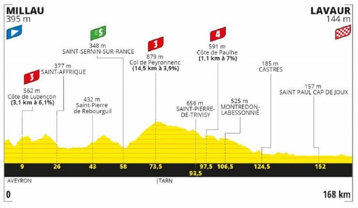 Tour de Francia 2020 etapa 7: Plana- 168 km (viernes, 4 de septiembre).