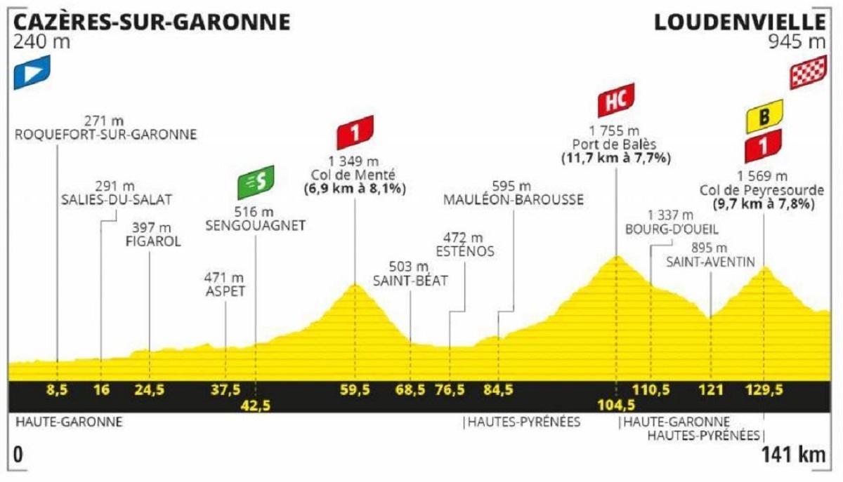 Tour de Francia 2020 etapa 8: Montaña - 141 km (sábado, 5 de septiembre).