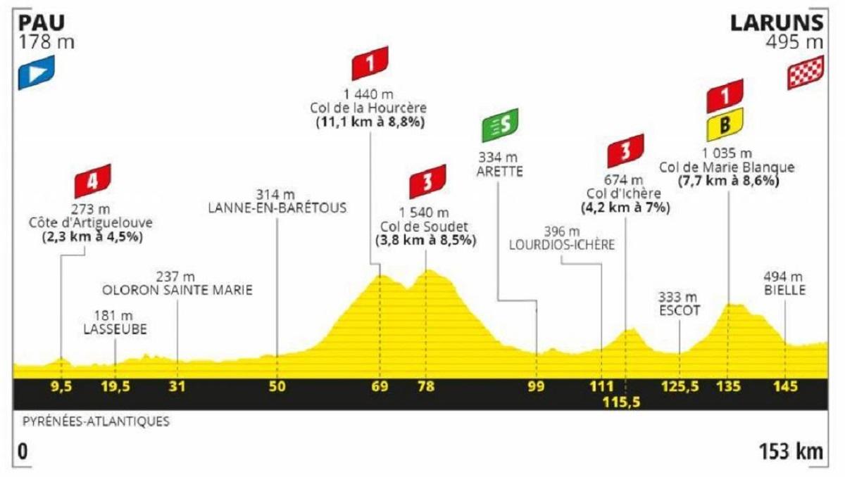 Tour de Francia 2020 etapa 9: Montaña - 153 km (domingo, 6 de septiembre).