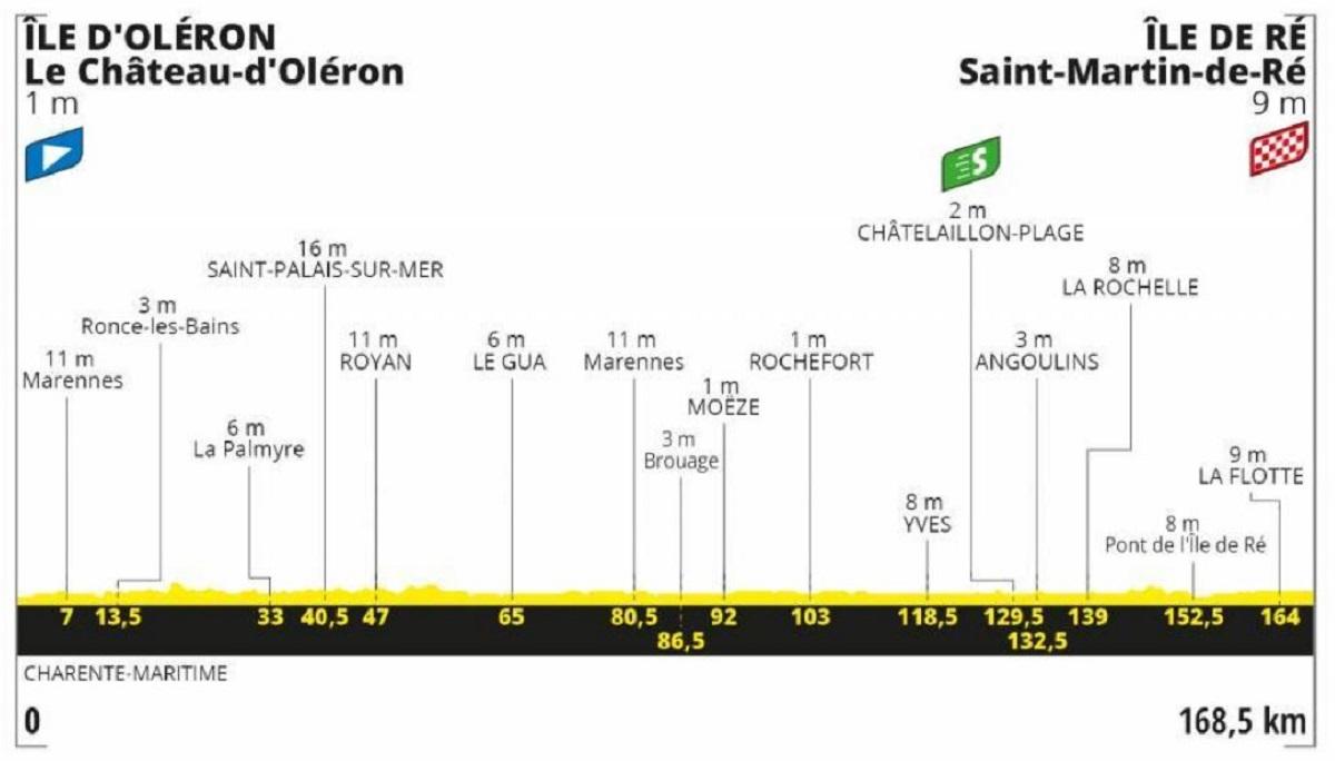 Tour de Francia etapa 10: Plana- 168,5 km (martes, 8 de septiembre).