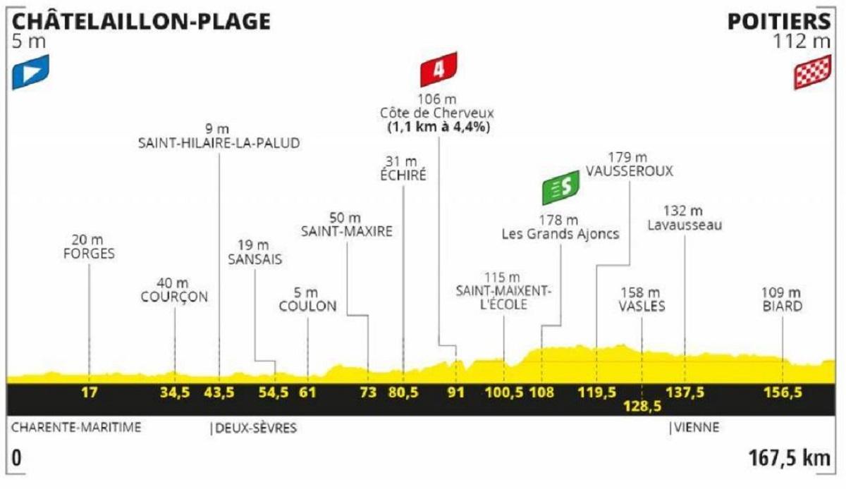 Tour de Francia 2020 etapa 11: Plana - 167,5 km (miércoles, 9 de septiembre).