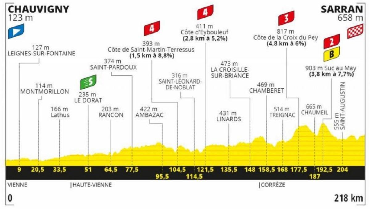 Tour de Francia 2020 etapa 12: Montaña - 218 km (jueves, 10 de septiembre).