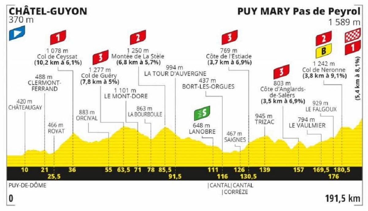 Tour de Francia 2020 etapa 13: Montaña - 191,5 km (viernes, 11 de septiembre).