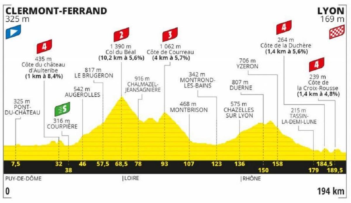 Tour de Francia 2020 etapa 14: Montaña - 194 km (sábado, 12 de septiembre).