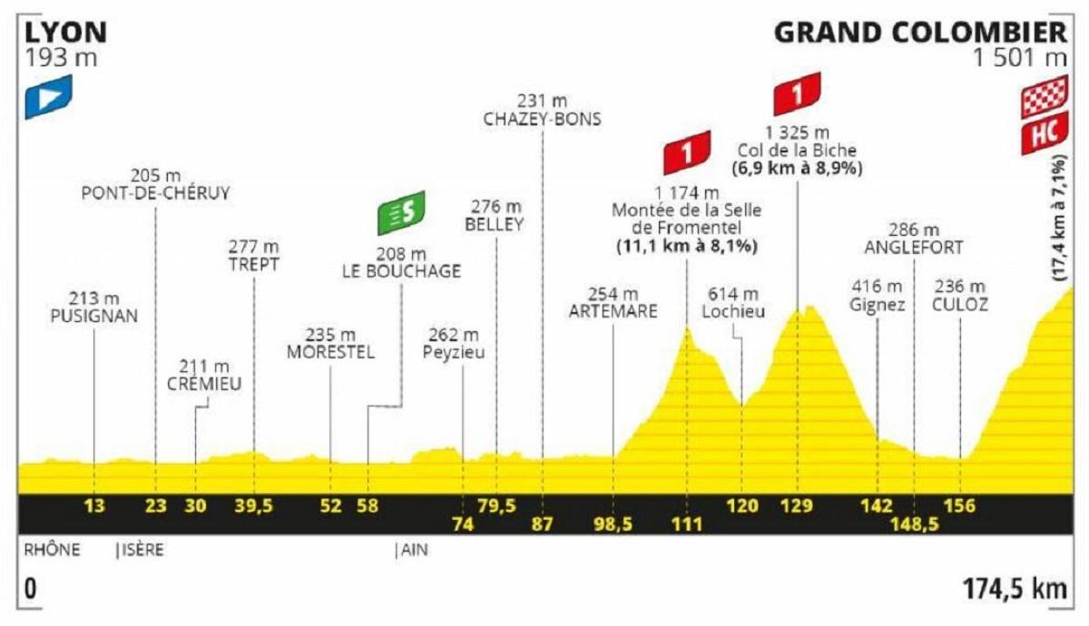 Tour de Francia 2020 etapa 15: Montaña - 174,5 km (domingo, 13 de septiembre).