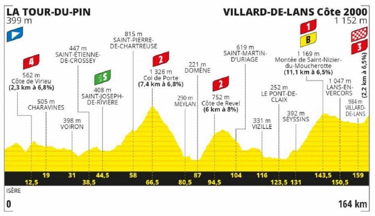 Tour de Francia 2020 etapa 16: Montaña - 164 km (martes, 15 de septiembre).