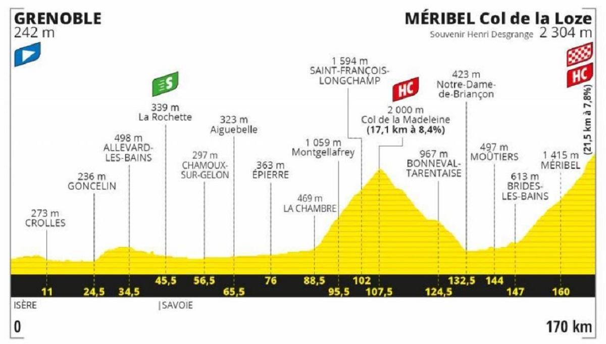 Tour de Francia 2020 etapa 17: Montaña - 170 km (miércoles, 16 de septiembre).