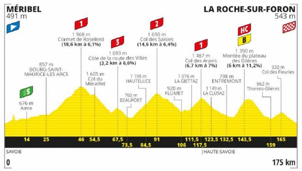 Tour de Francia 2020 etapa 18: Montaña - 175 km (jueves, 17 de septiembre).