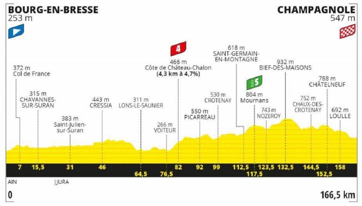 Tour de Francia 2020 etapa 19: Plana - 166,5 km  (viernes, 18 de septiembre).