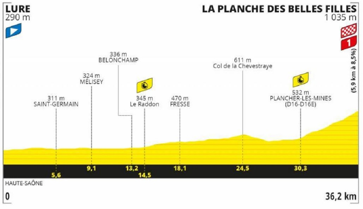 Tour de Francia 2020 etapa 20: Contrarreloj individual - 36,2 km (sábado, 19 de septiembre).
