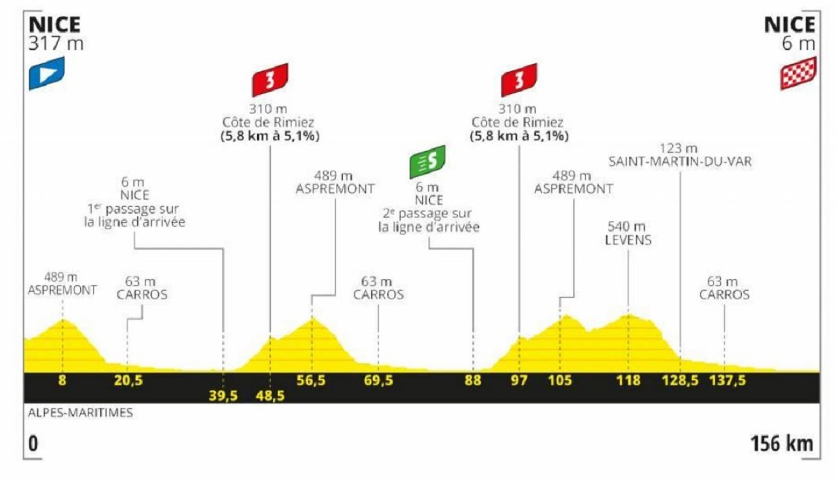Tour de Francia 2020 etapa 1: Plana - 196 km (sábado, 29 de agosto).
