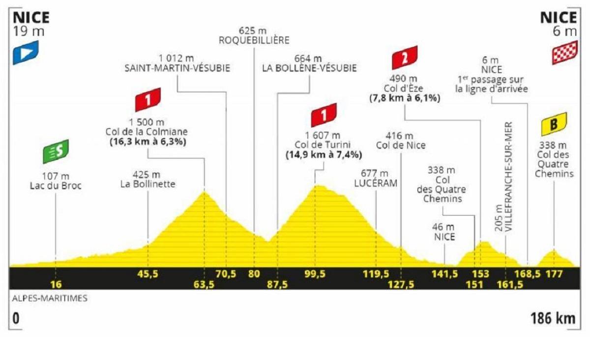 Tour de Francia 2020 etapa 2: Montaña - 186 km (domingo, 30 de agosto).