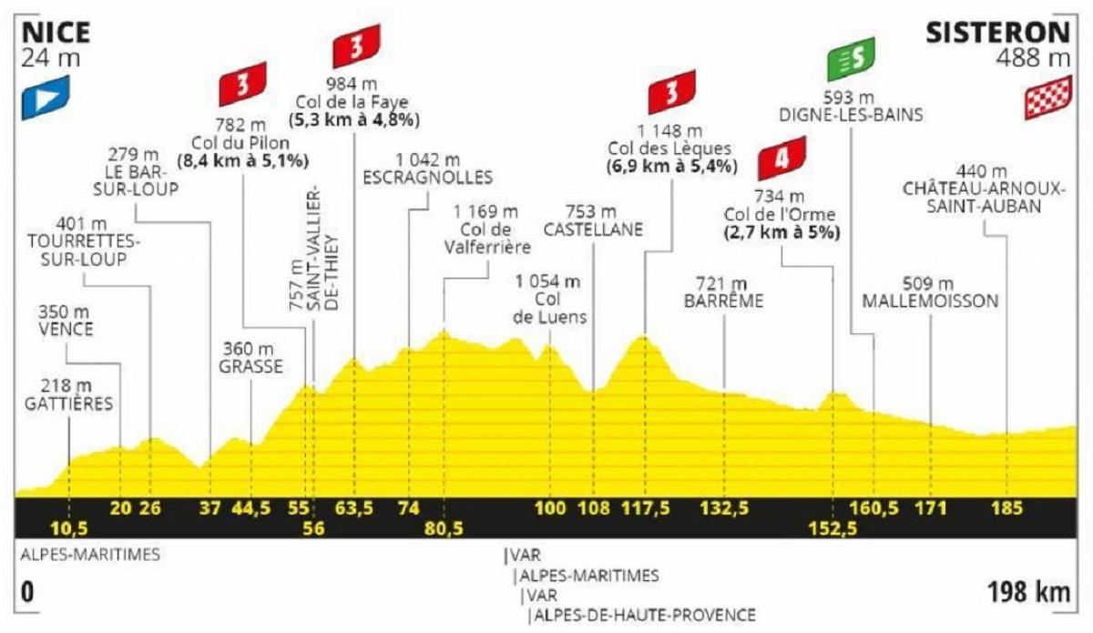 Tour de Francia 2020 etapa 3: Plana - 138 km (lunes, 31 de agosto).