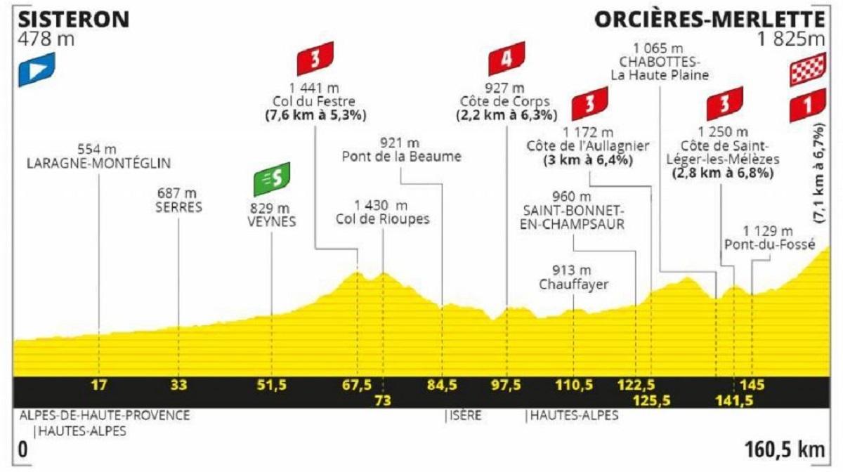 Tour de Francia 2020 etapa 4: Montaña - 160,5 km (martes, 1 de septiembre).