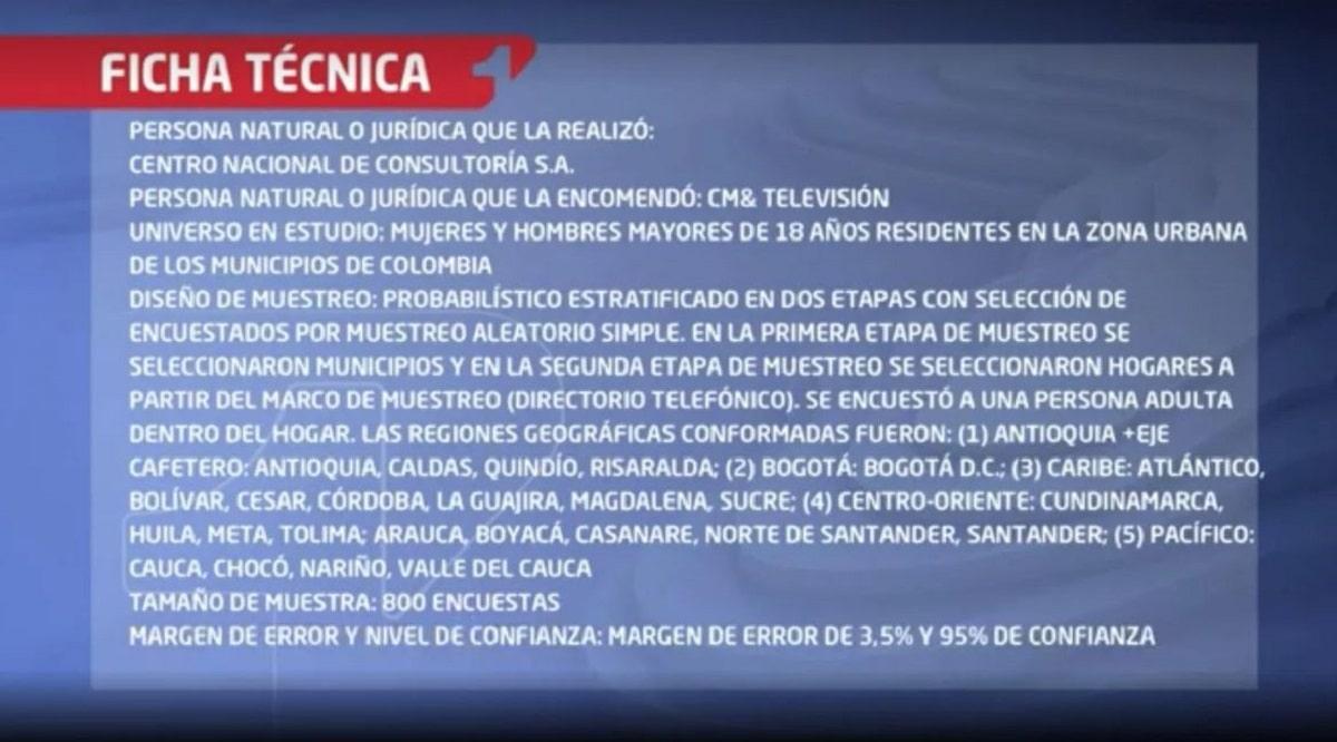 Ficha técnica encuesta CNC Duque y López septiembre del 2020 / CM&