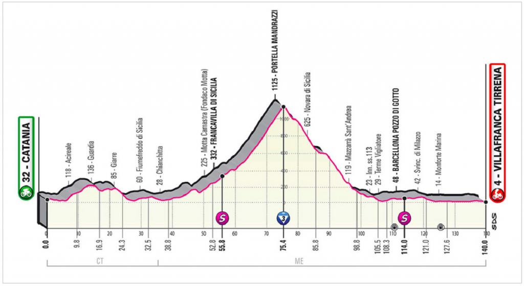 Perfil etapa 4 Giro de Italia