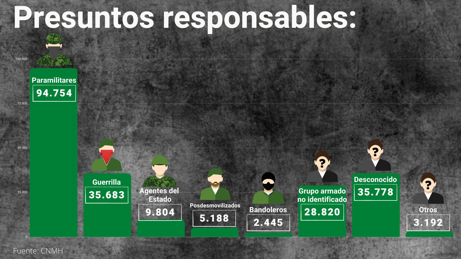 Grupos responsables de las muertes durante el conflicto armado en Colombia.