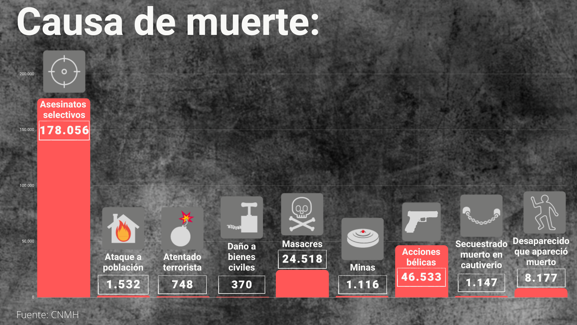 Principales causas de muerte por el conflicto armado en Colombia.