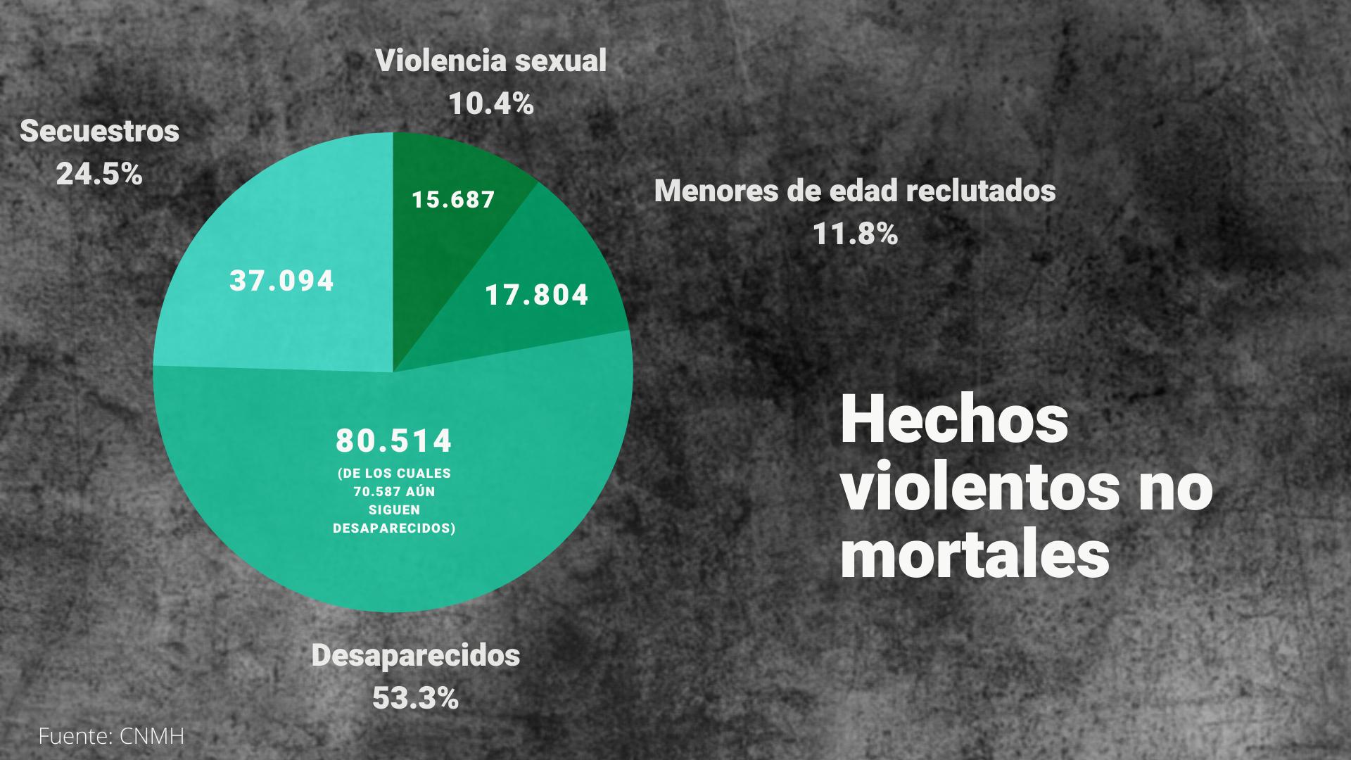 Hechos de violencia registrados en medio del conflicto armado en Colombia.