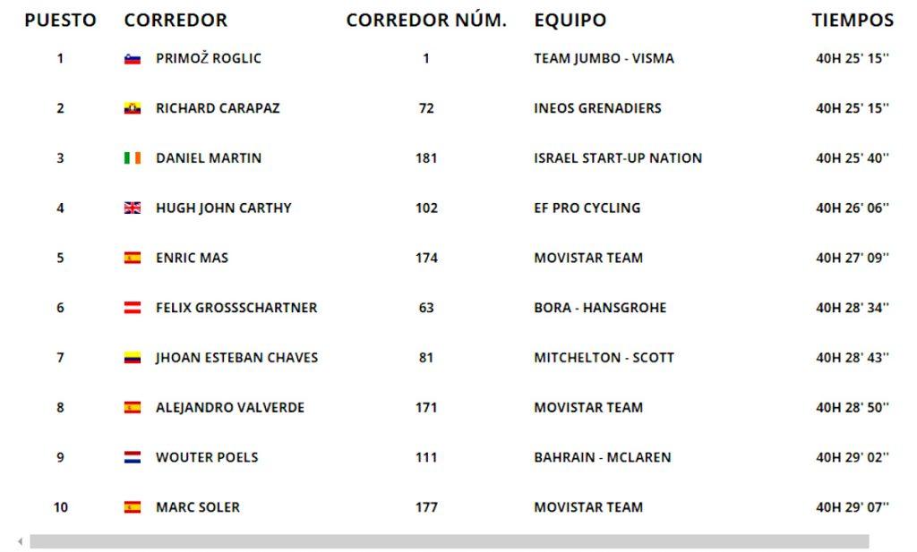 La Vuelta / Primoz Roglic, nuevo líder