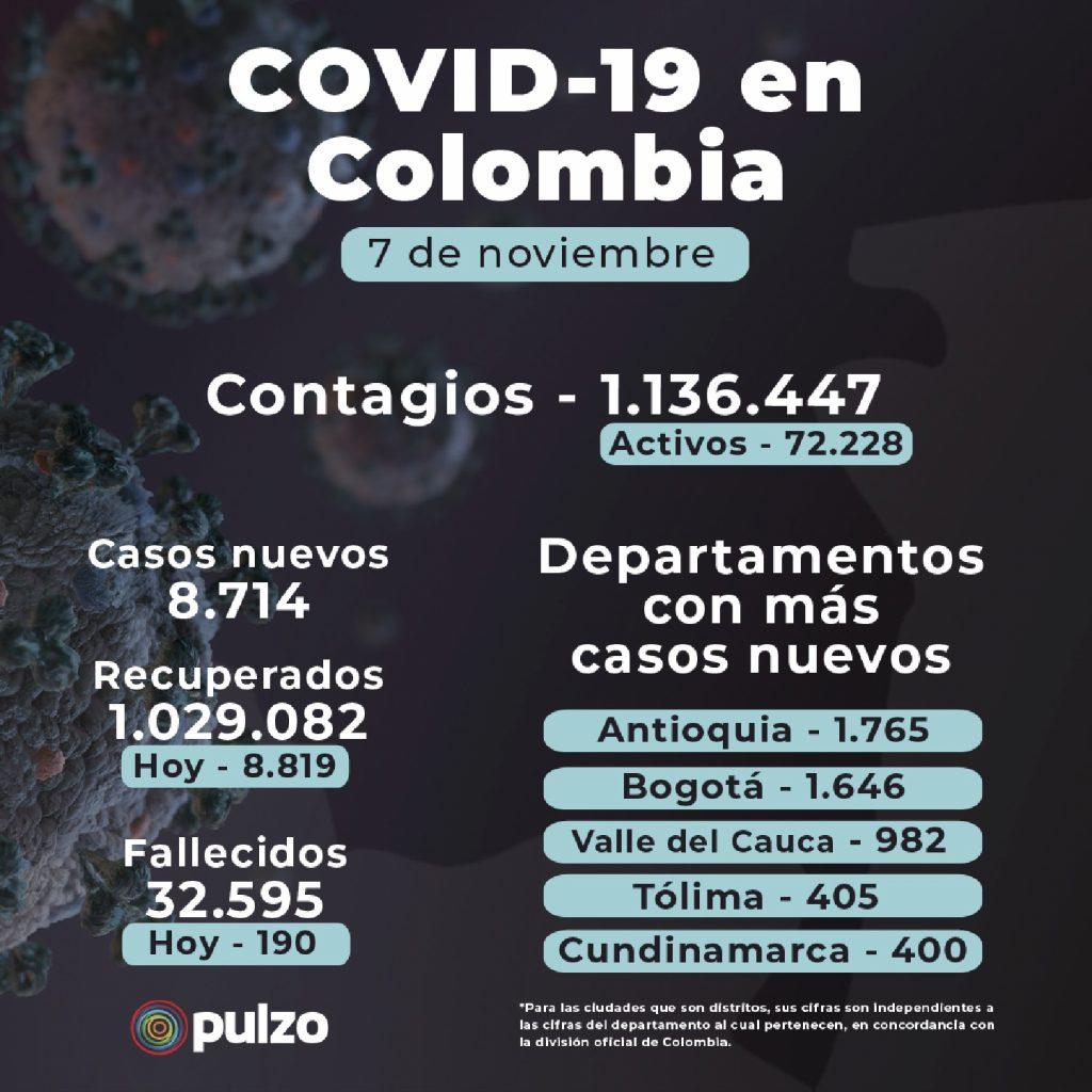 Coronavirus en Colombia: noticias en vivo de nuevos casos y muertes este 7 de noviembre
