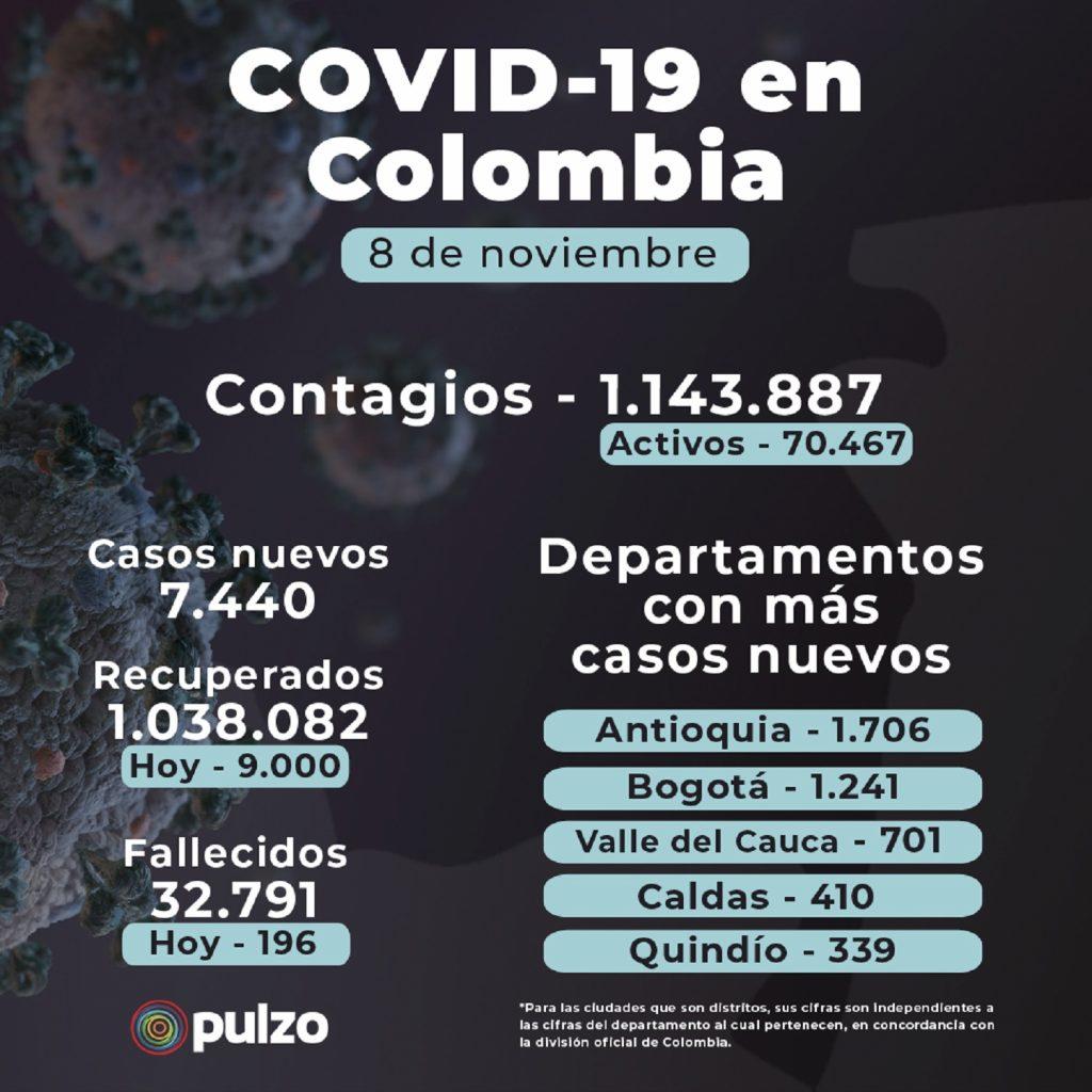 Coronavirus en Colombia: noticias en vivo de nuevos casos y muertes este 8 de noviembre / Pulzo.