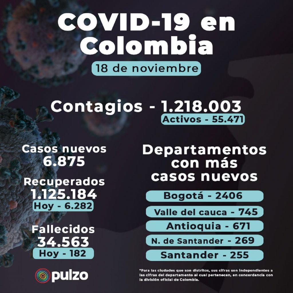 Cifras de Coronavirus en Colombia hoy, 18 de noviembre / Pulzo.