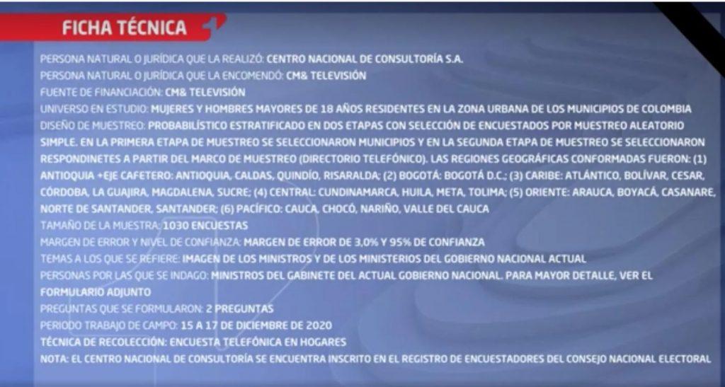 Ficha técnica de encuesta de CNC / CM&