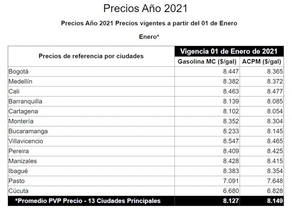 MinMinas / Precios de la gasolina de enero de 2021.