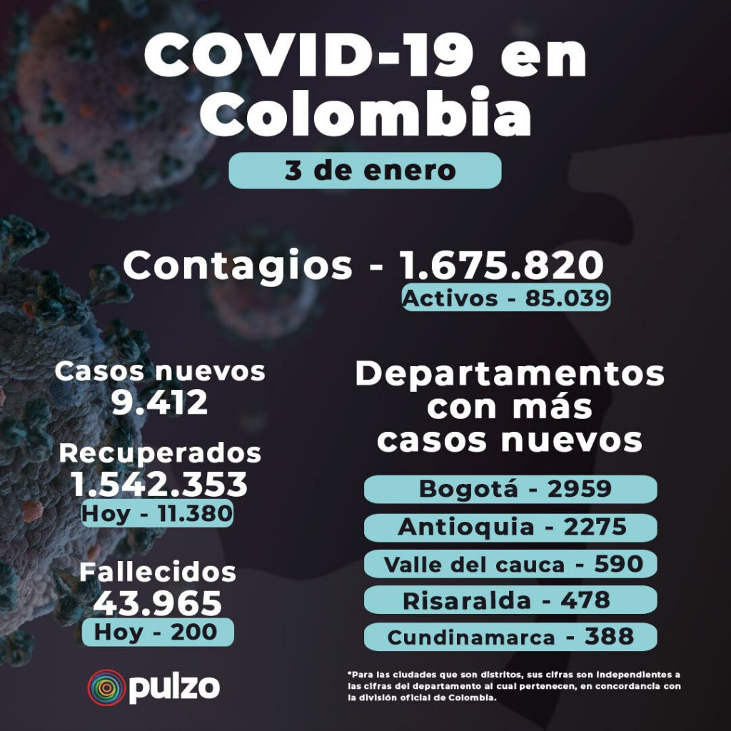 Coronavirus en Colombia: nuevos casos y muertes hoy, enero 3