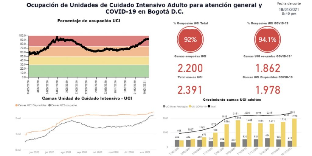 Secretaría de Salud de Bogotá - Captura de Pantalla