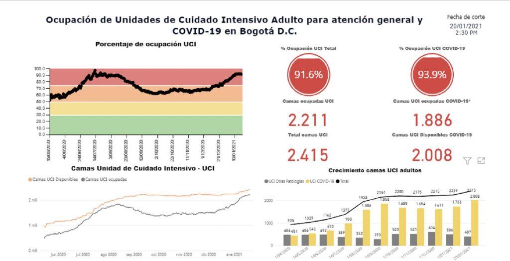 Ocupación de UCI en Bogotá / Saludata.