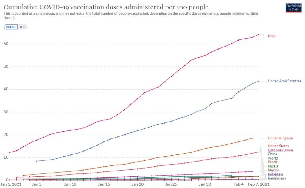 Gráfico de las vacunaciones en el mundo, segúnOur World in Data.