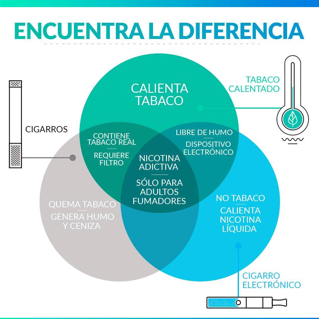 La diferencia entre la tecnología de PMI de tabaco calentado, cigarros convencionales y cigarros electrónicos.